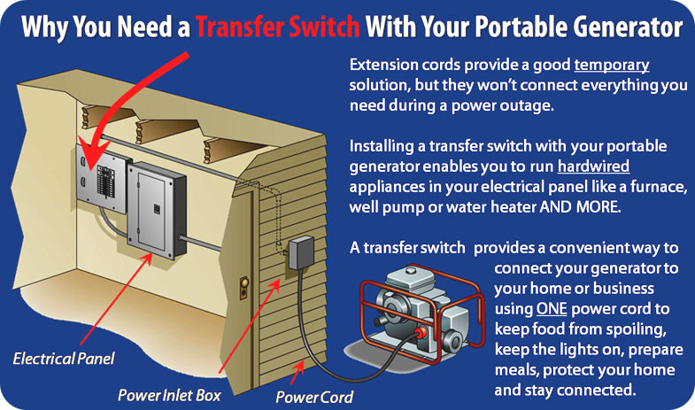 Manual Transfer Switch Installation