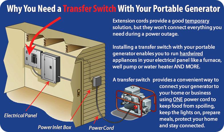 Generator Transfer Switch Buying And Wiring ndash readingrat net